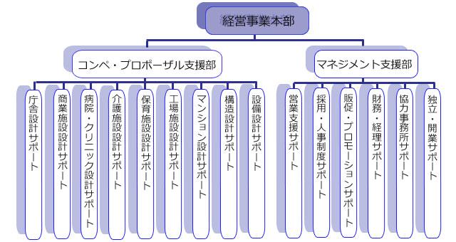 創成窪田株式会社 組織体制